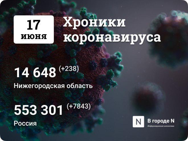 Хроники коронавируса: 17 июня, Нижний Новгород и мир - фото 1