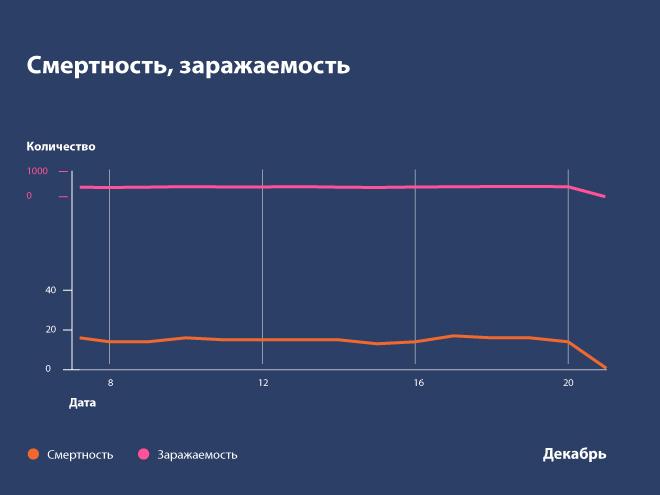 Стабильность COVID-статистики в Нижегородской области