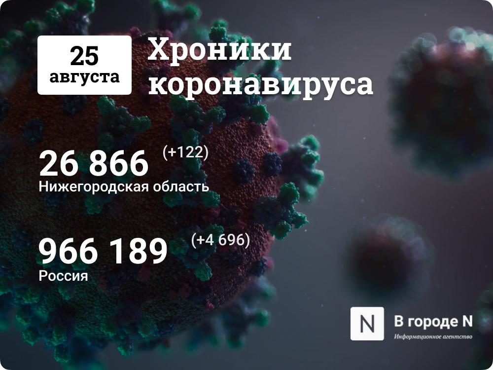 Хроники коронавируса: 25 августа, Нижний Новгород и мир - фото 1