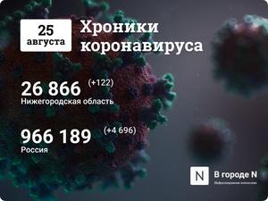 Хроники коронавируса: 25 августа, Нижний Новгород и мир